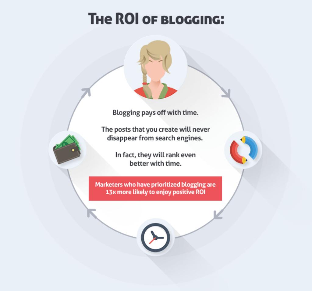 ROI of blogging