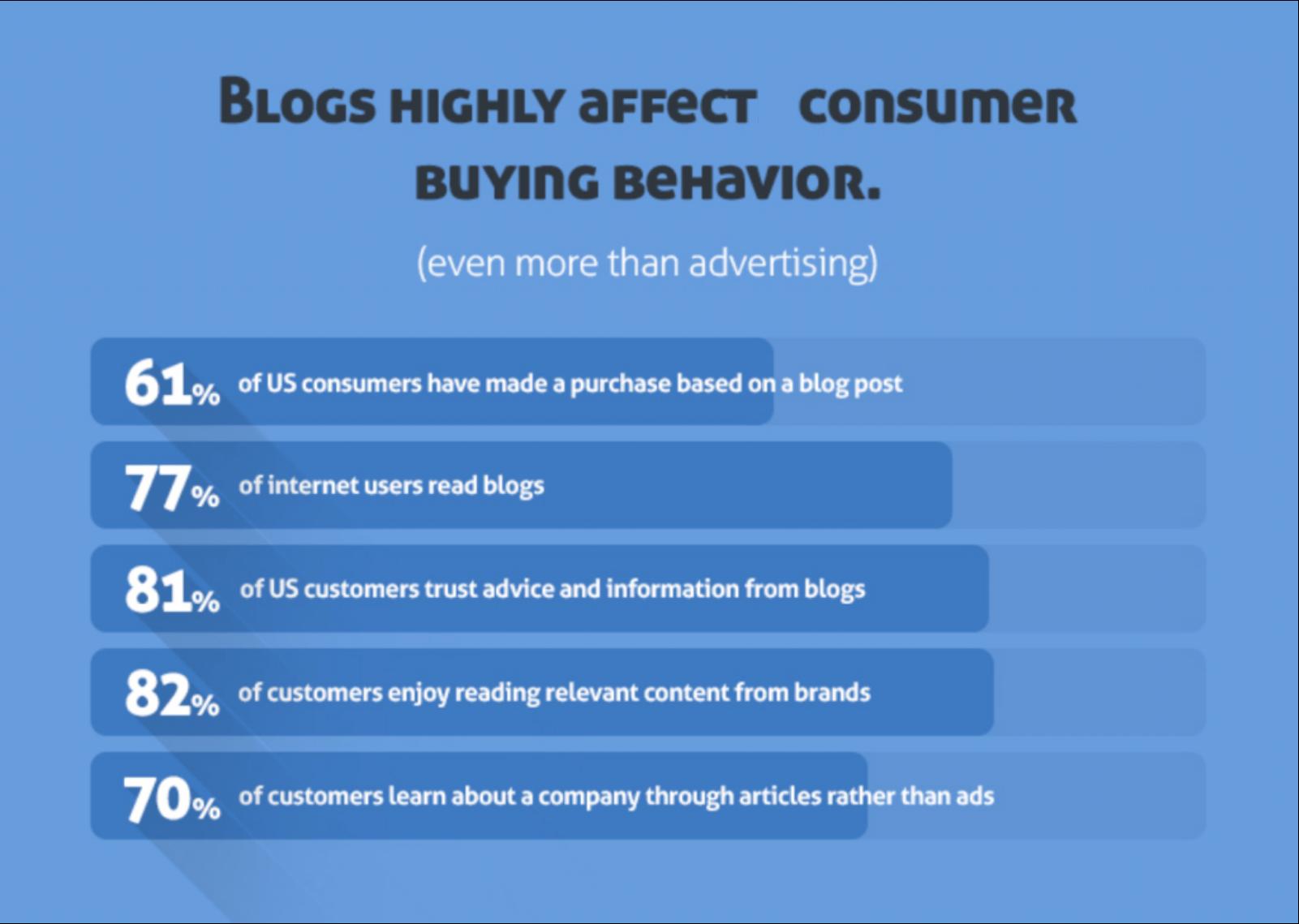 Blogs affect consumer behavior edited